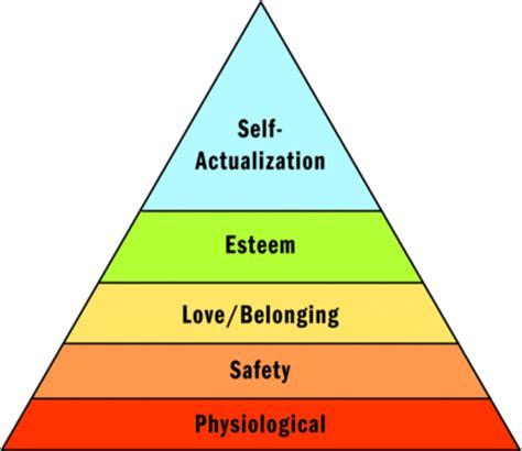 Motivation theory essay