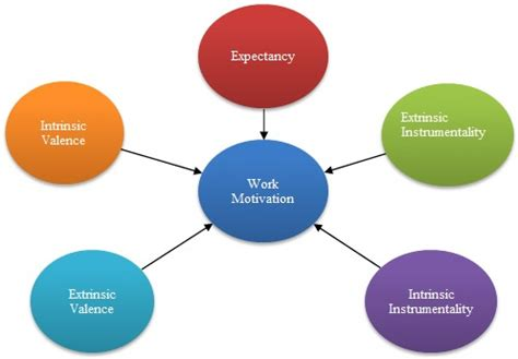 Essay about Employee Motivation - Theory and Practice Cram